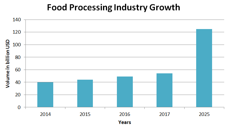food processing industry analysis