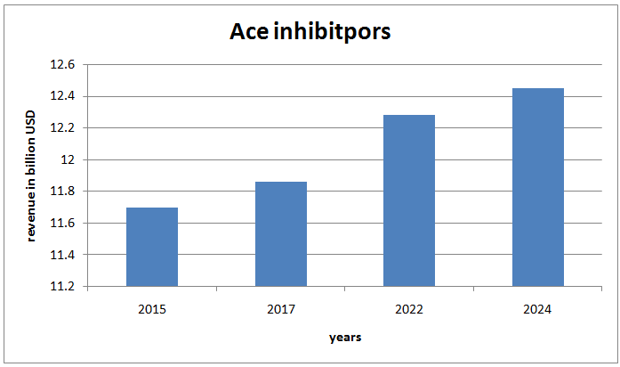 Global Angiotensin Converting Enzyme (ACE) inhibitors-Market