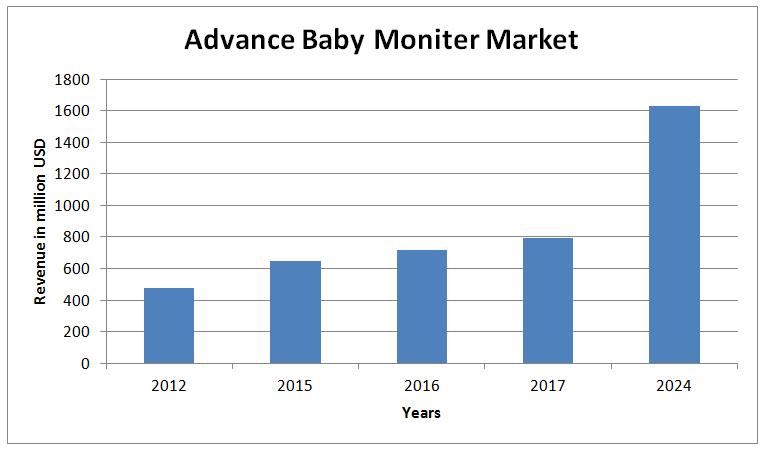 f6e60d2e592cb Global Advance Baby Monitors - Market Analysis