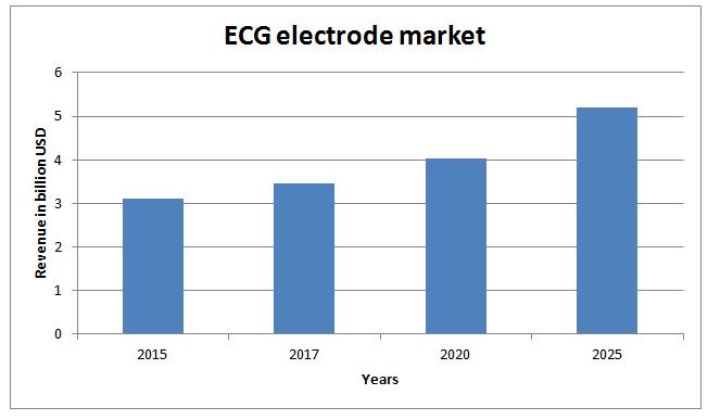Global ECG Electrode Market News -