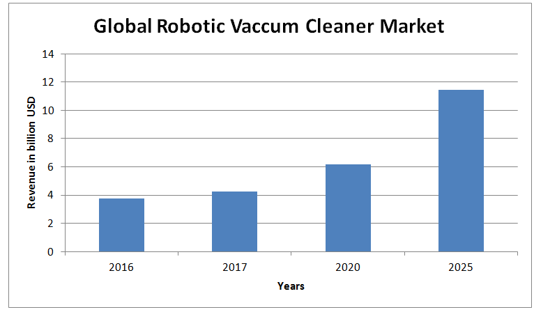 household vacuum cleaner market in the (live-prcom) - analysts recognize the following companies as the key players in the household vacuum cleaner market in the us: bissell inc, dyson ltd.