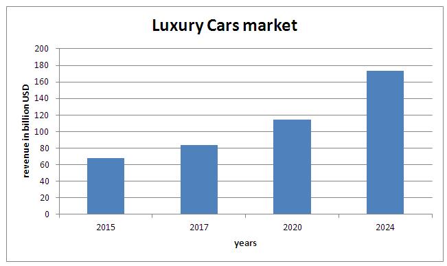 Global Luxury Car Market News