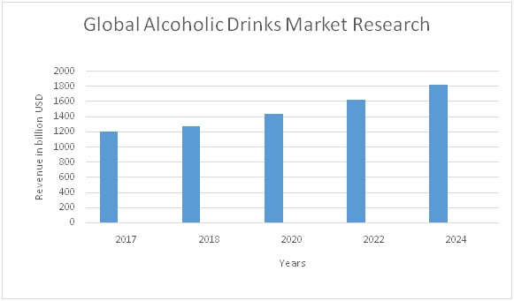 Alcoholic Drinks Market is expected to reach USD 1824 417
