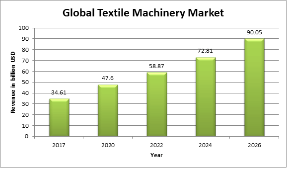 Textile Machinery Market Analysis, Growth and Forecast 2018