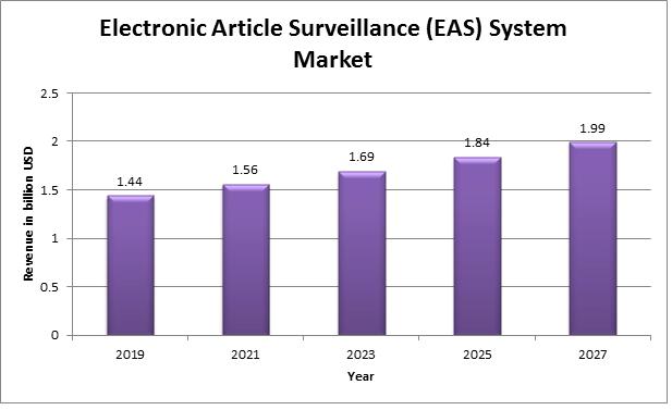 Electronic Article Surveillance (EAS) System Market Analysis