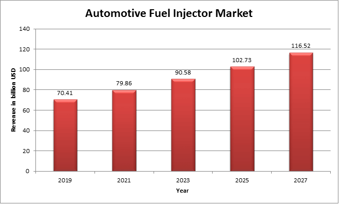 Automotive Fuel Injector Market is estimated to reach USD